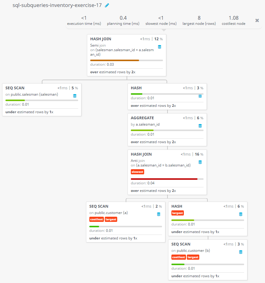 Query visualization of Find all the salesmen worked for only one customer - Duration