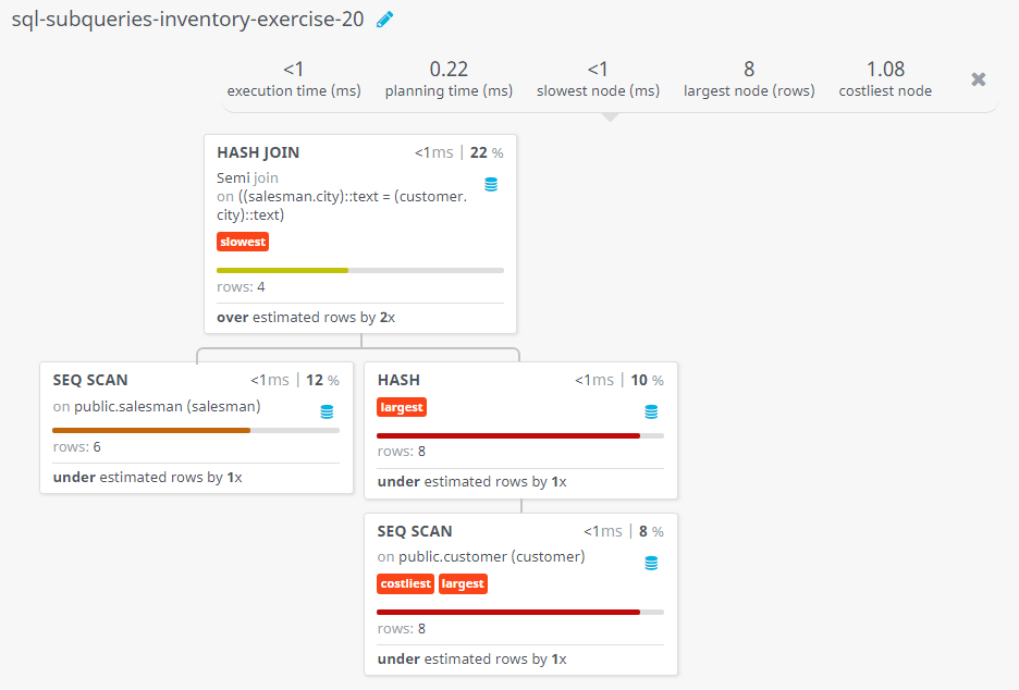 Query visualization of Display the salesmen for whom there are customers that follow them - Rows
