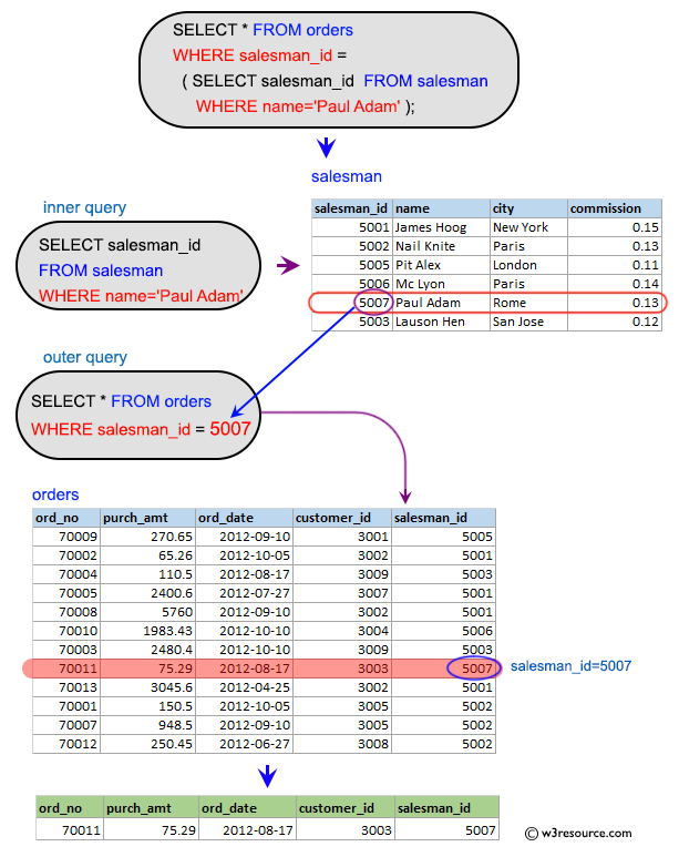 SQL Subqueries: Display all the orders from the orders table issued by the salesman 'Paul Adam'.