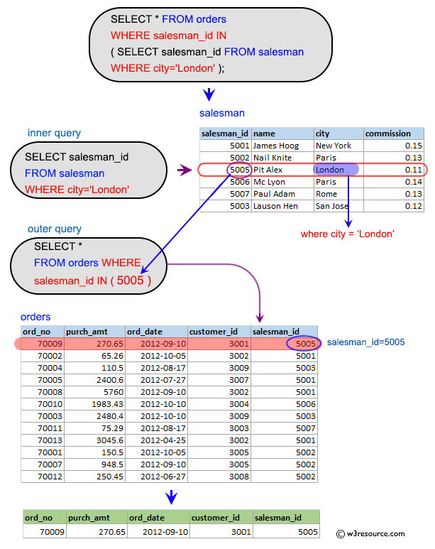 SQL Subqueries: Display all the orders for the salesman who belongs to the city London.