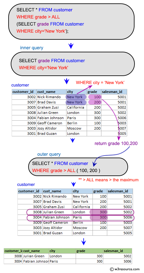 SQL Subqueries: Display only those customers whose grade are, in fact, higher than every customer in New York.