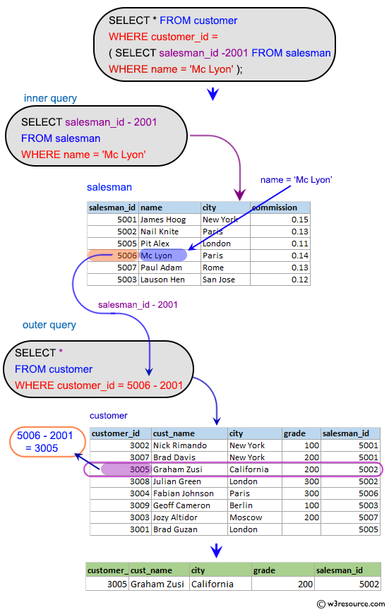 SQL Subqueries: Find all the customers whose id is 2001 bellow the salesman ID of Mc Lyon.