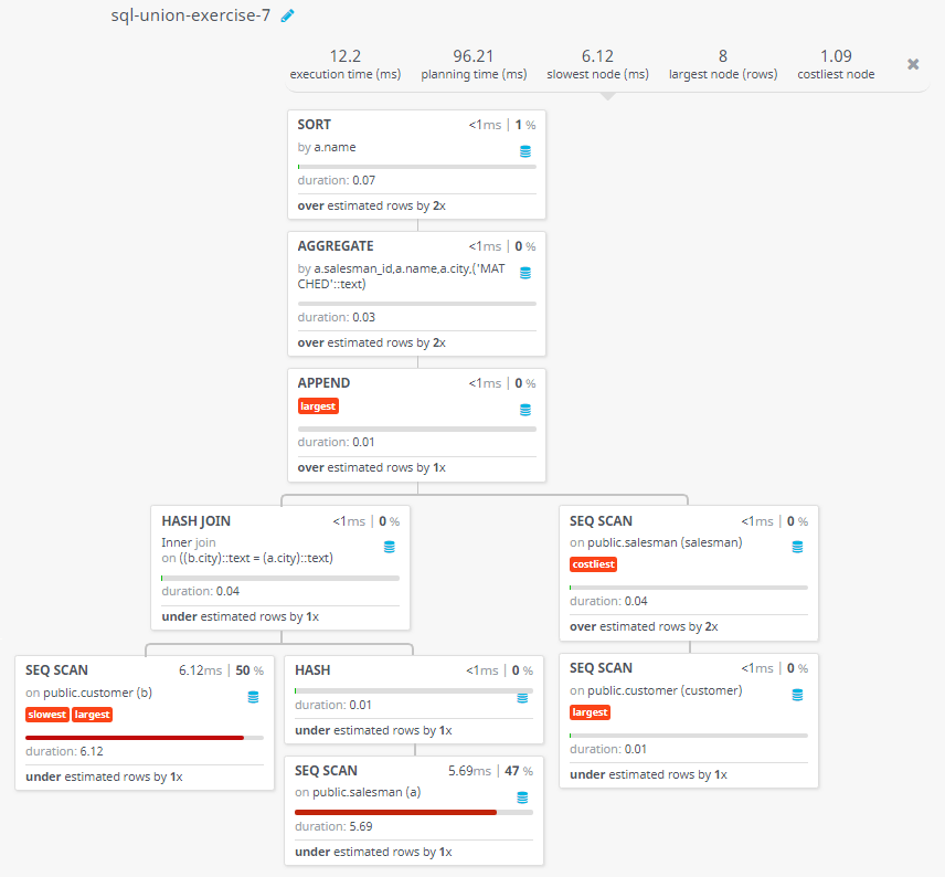 Query visualization of Appends strings to the selected fields, indicating whether or not a specified salesman was matched to a customer in his city - Duration