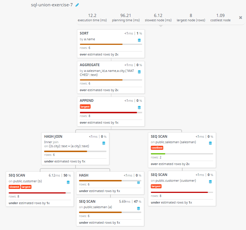 Query visualization of Appends strings to the selected fields, indicating whether or not a specified salesman was matched to a customer in his city - Rows