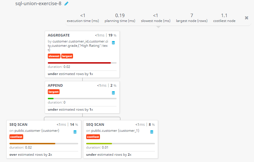 Query visualization of Create a union of two queries that shows the names, cities, and ratings of all customers with a comment string - Duration