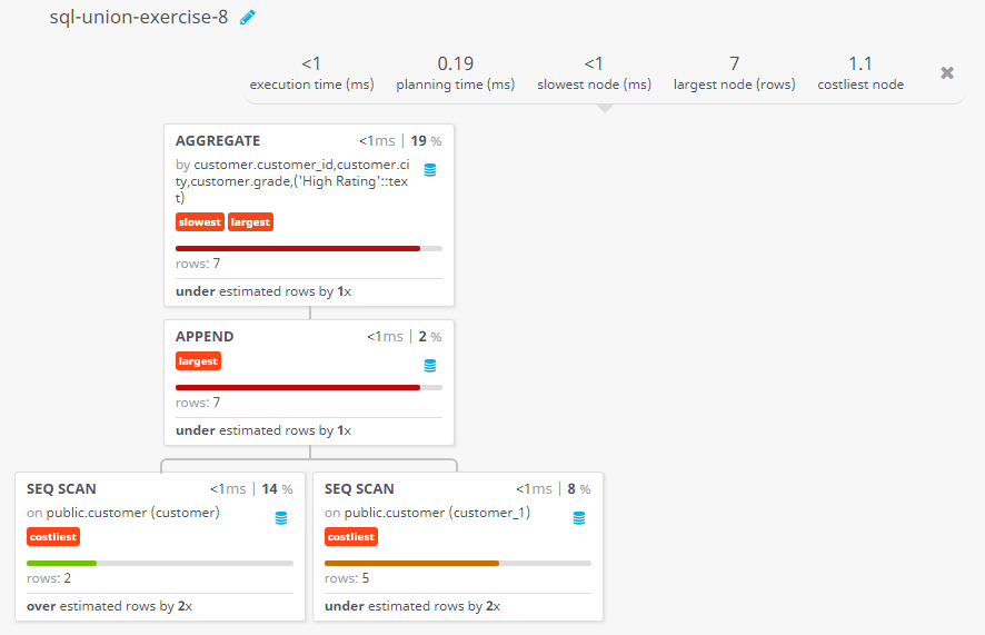 Query visualization of Create a union of two queries that shows the names, cities, and ratings of all customers with a comment string - Rows