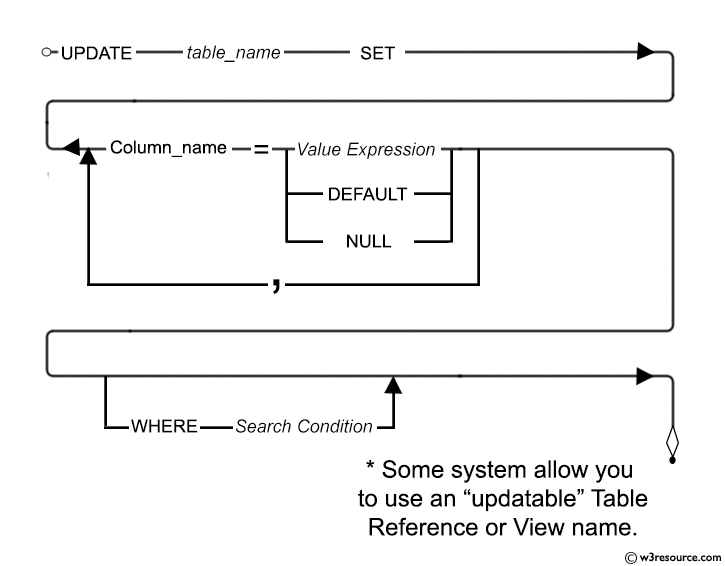 Syntax diagram - UPDATE STATEMENT