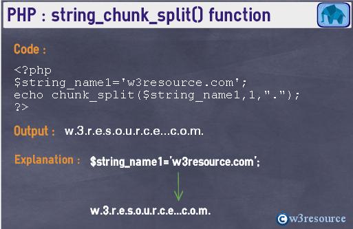 php-string-chunk_split()