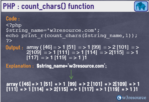 php-string-count_chars()