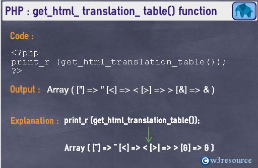 php-string-get_html_translation_table()