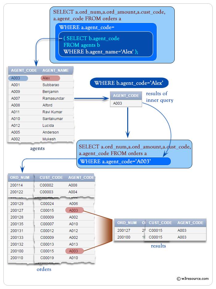 SQL Correlated Subqueries