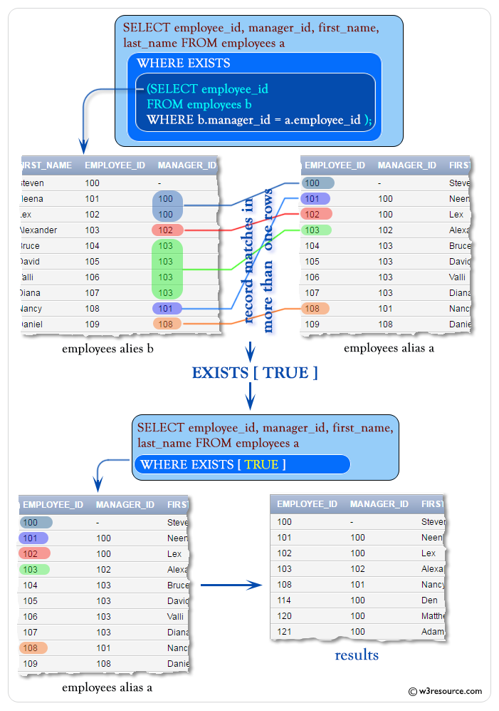 SQL Corelated Subqueries - w3resource