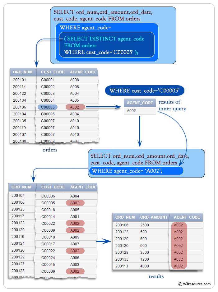 SQL: Subqueries using DISTINCT