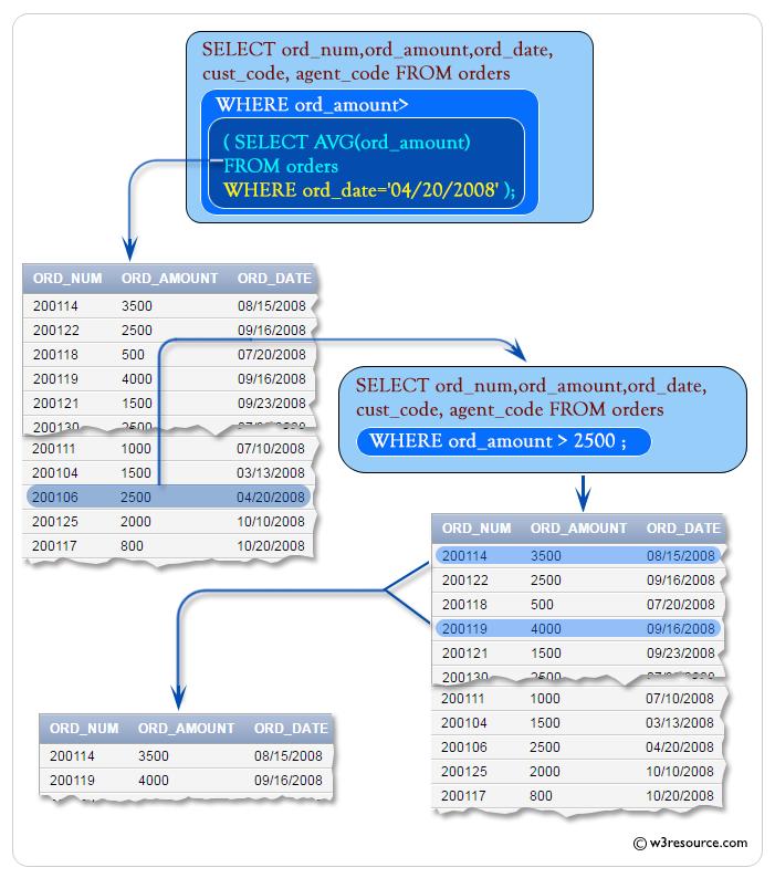 SQL: Using comparison operators in Single Row subqueries