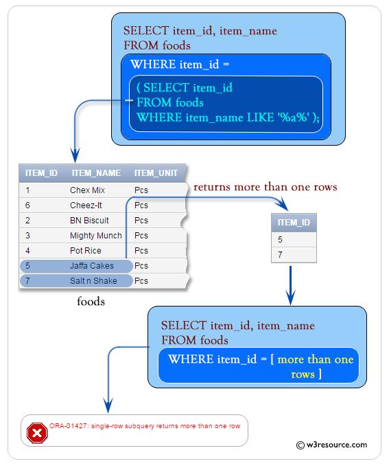 SQL: Error in Single Row Subqueries.