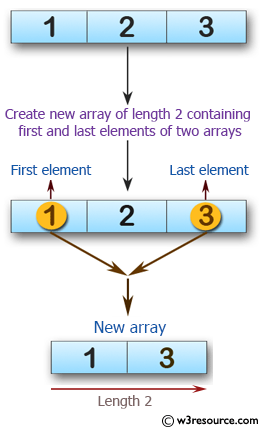 Swift Array Programming Exercises:Create a new array of length 2 containing the first and last elements from a given array of integers. The given array length must be 1 or more