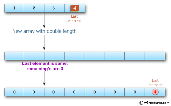 Swift Array Programming Exercises: Create a new array with double the lenght of a given array of integers  and its last element is the same as the given array