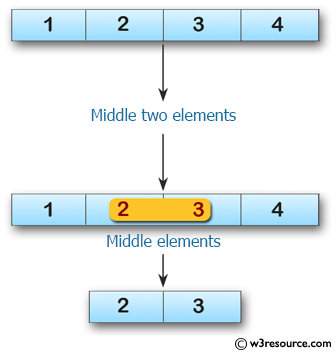 Swift Array Programming Exercises: Create an array of  length 2 containing the middle two elements from a given array of integers and even length 2 or more