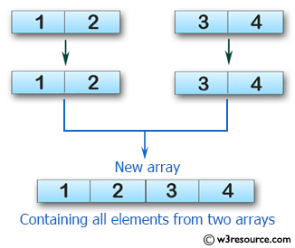 Swift Array Programming Exercises: Test if an array of length four containing all their elements from two given array of integers