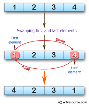 Swift Array Programming Exercises: Swap the first and last elements of a given array of integers