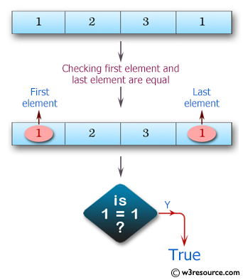 Swift Array Programming Exercises: Check whether the first element and the last element of a given array of integers are equal