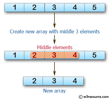 Swift Array Programming Exercises: Create a new array of length 3 containing the elements from the middle of a given array of integers and length will be at least 3