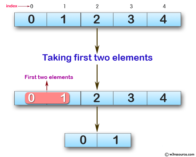 Swift Array Programming Exercises: Create a new array, taking first two elements from a given array of integers