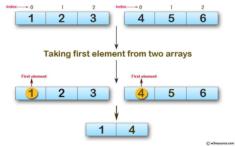 Swift Array Programming Exercises: Create a new array taking the first element from two given arrays of integers