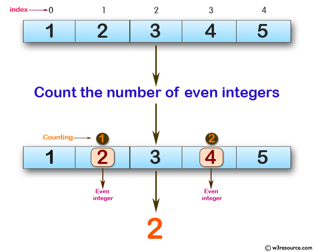 Swift Array Programming Exercises: Count the number of even integers in the given array