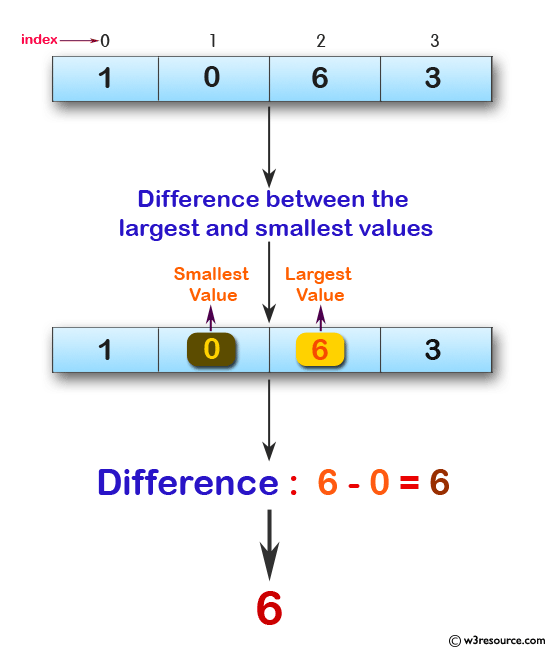 Swift Array Programming Exercises: Find the difference between the largest and smallest values in a given array of integers and length 1 or more