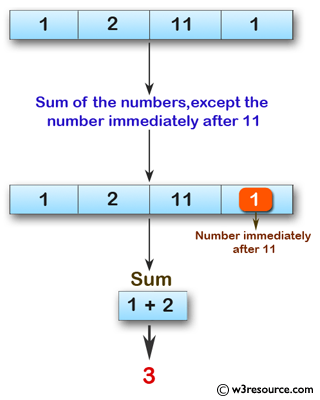 Swift Array Programming Exercises: Compute the sum of the numbers of a given array of integers except the number immediately after a 11