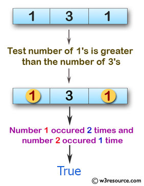 Swift Array Programming Exercises: Test if the number of 1's is greater than the number of 3's of a given array of integers