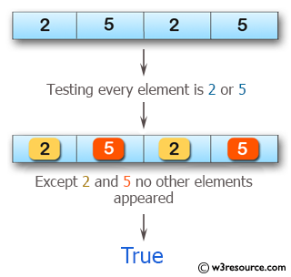Swift Array Programming Exercises: Test if every element is a 2 or a 5 of a given array of integers