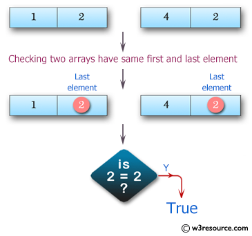 Swift Array Programming Exercises: Test if two given arrays of integers have the same first or last element