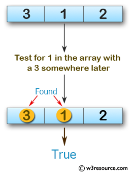 Swift Array Programming Exercises: Test if there is a 1 in the array with a 3 somewhere later in a given array of integers