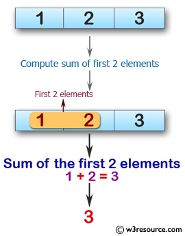 Swift Array Programming Exercises: Compute the sum of the first 2 elements of a given array of integers. Return 0 if the length of the given array is  0 and return the first element value If the array length is less than 2