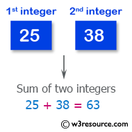 Swift Basic Programming Exercise: Compute the sum of the two integers.