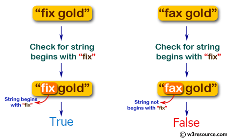 Swift Basic Programming Exercise: Check if a given string begins with