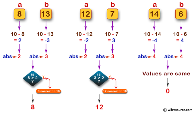Swift Basic Programming Exercise: Accept two integer values and to test which value is nearest to the value 10.