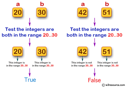 Swift Basic Programming Exercise: Accept two integer values and test if they are both in the range 20..30 inclusive.