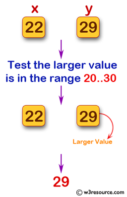 Swift Basic Programming Exercise: Accept two positive integer values and test whether the larger value is in the range 20..30 inclusive.