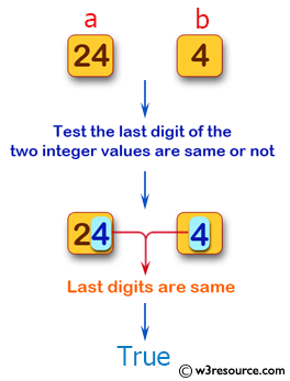Swift Basic Programming Exercise: Test whether the last digit of the two given non-negative integer values are same or not.