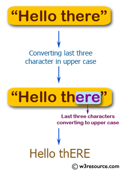 Swift Basic Programming Exercise: Convert the last three characters in upper case.