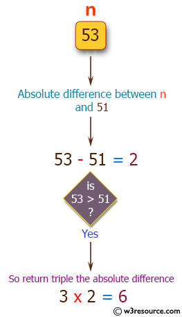 Swift Basic Programming Exercise: Compute and return the absolute difference of n and 51.