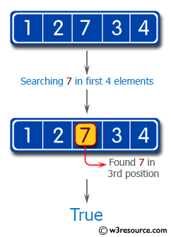Swift Basic Programming Exercise: Check if one of the first 4 elements in a given array of integers is a 7.