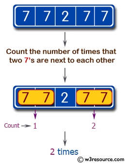 Swift Basic Programming Exercise: Count the number of times that two 7's are next to each other in a given array of integers.