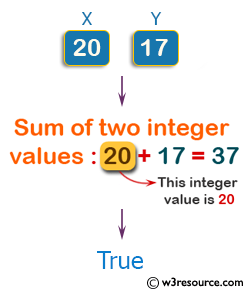 Swift Basic Programming Exercise: Accept two integer values and return true if one of them is 20 or if their sum is 20.