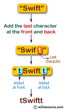 Swift Basic Programming Exercise: Add the last character at the front and back of a given string.
