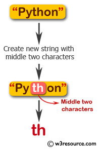 Flowchart: Swift String Exercises - Create a new string taking the middle two characters of a given string of even length.