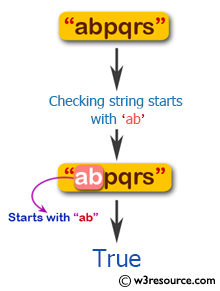 Flowchart: Swift String Exercises - Test if a given string starts with 'ab'.